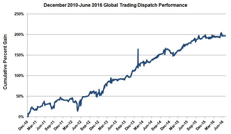 GTD-Performance-Since-Inception-12-2010-3-2016