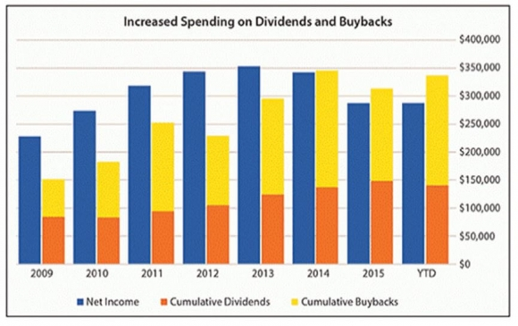 divident-and-buyback-spending