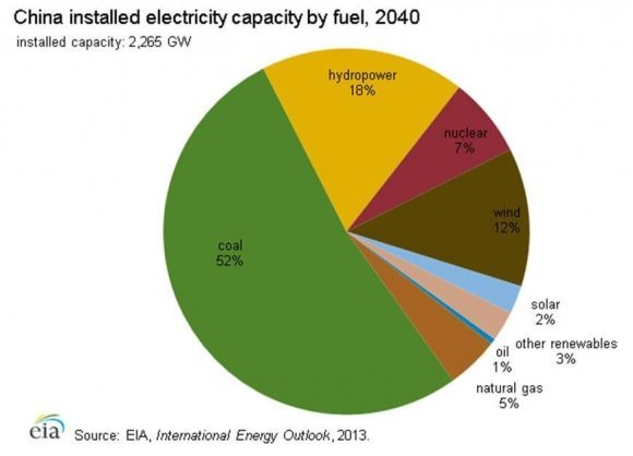 china-installed-electricity-capacity